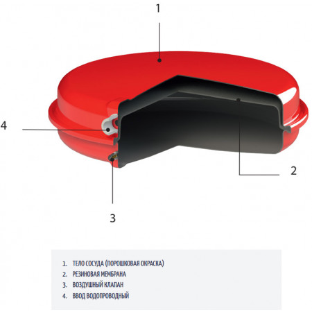 Расширительный бачок плоский круглый красный CIMM CP387/12(7612)