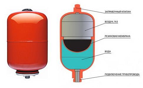 Расширительный бачок для отопления